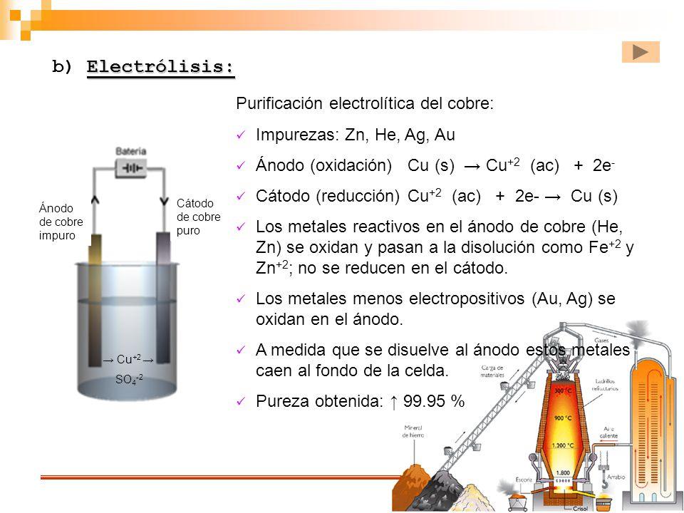 b) Electrólisis: Purificación electrolítica del cobre: