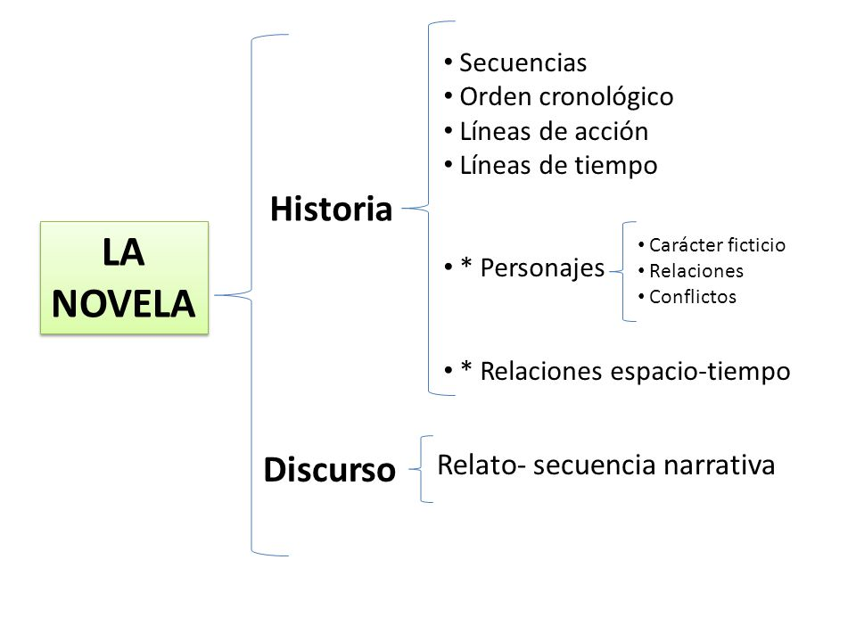 LA NOVELA Historia Discurso Relato- secuencia narrativa Secuencias