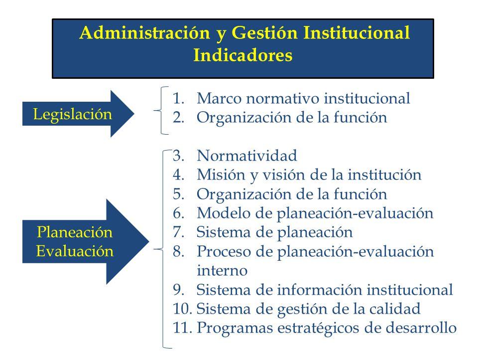 Administración y Gestión Institucional
