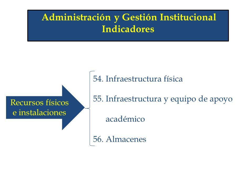 Indicadores 54. Infraestructura física