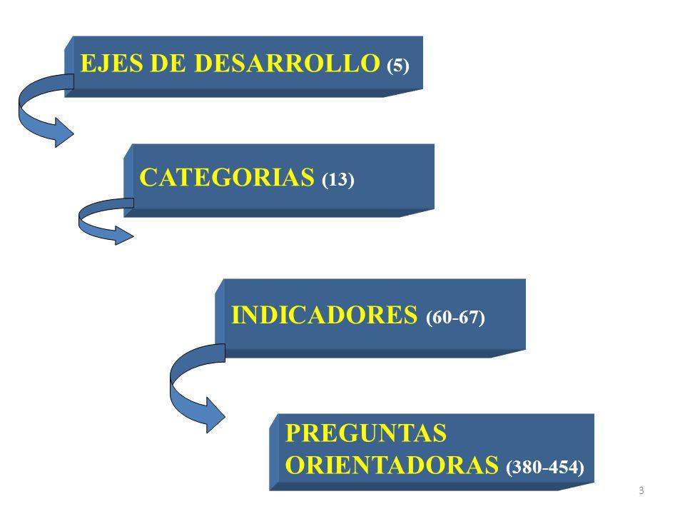 EJES DE DESARROLLO (5) CATEGORIAS (13) INDICADORES (60-67) PREGUNTAS ORIENTADORAS (380-454)