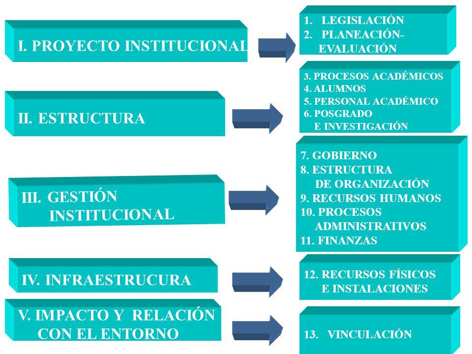 I. PROYECTO INSTITUCIONAL