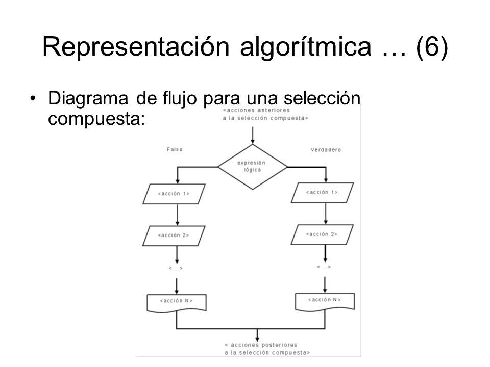 Representación algorítmica … (6)