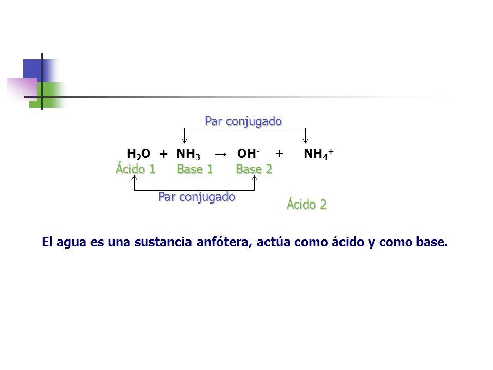 Par conjugado H2O + NH3 → OH- + NH4+ Ácido 1. Base 1. Base 2. Par conjugado. Ácido 2.