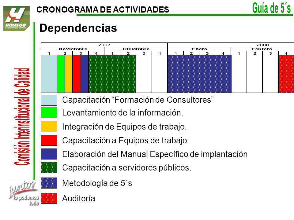 Dependencias CRONOGRAMA DE ACTIVIDADES
