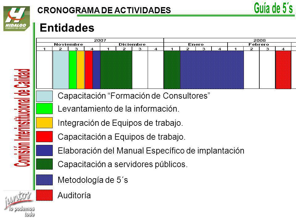 Entidades CRONOGRAMA DE ACTIVIDADES