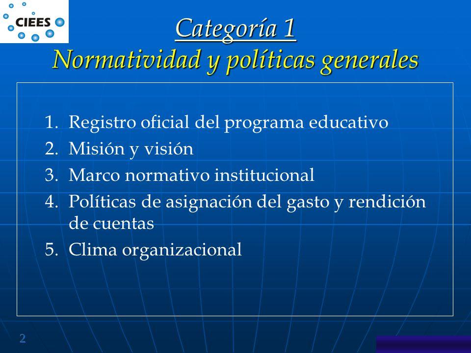 Categoría 1 Normatividad y políticas generales