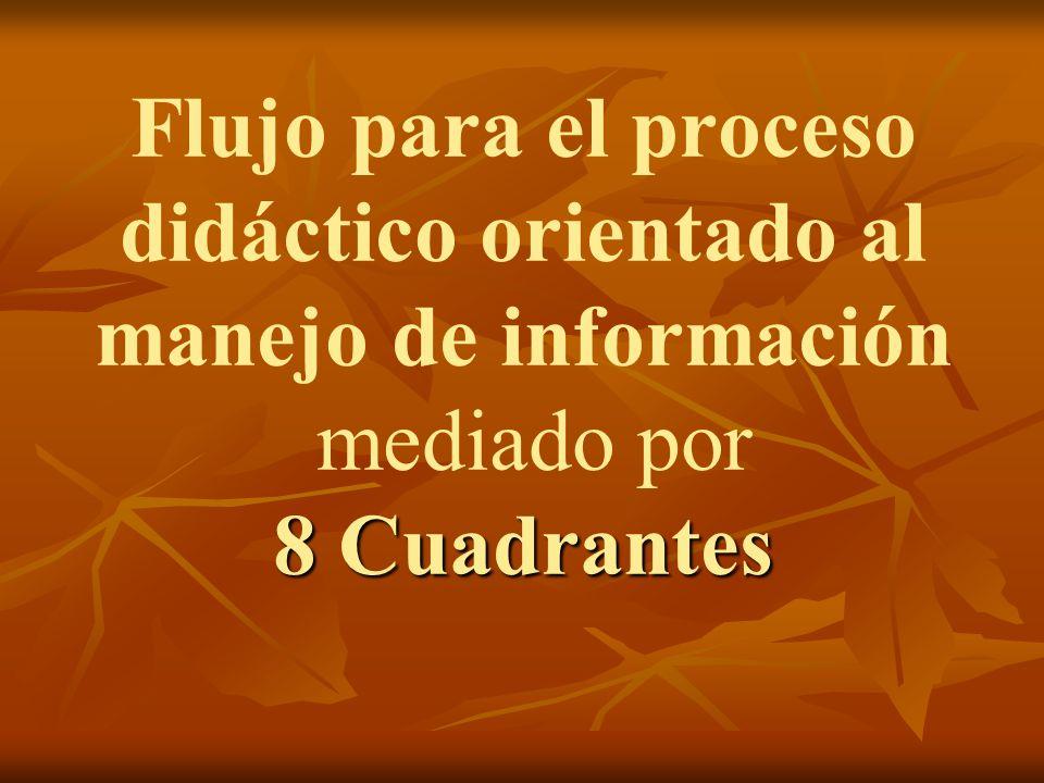 Flujo para el proceso didáctico orientado al manejo de información mediado por 8 Cuadrantes