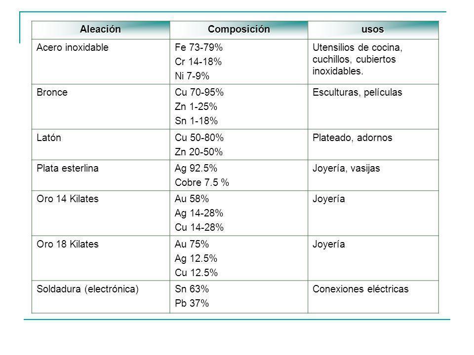 Aleación Composición. usos. Acero inoxidable. Fe 73-79% Cr 14-18% Ni 7-9% Utensilios de cocina, cuchillos, cubiertos inoxidables.
