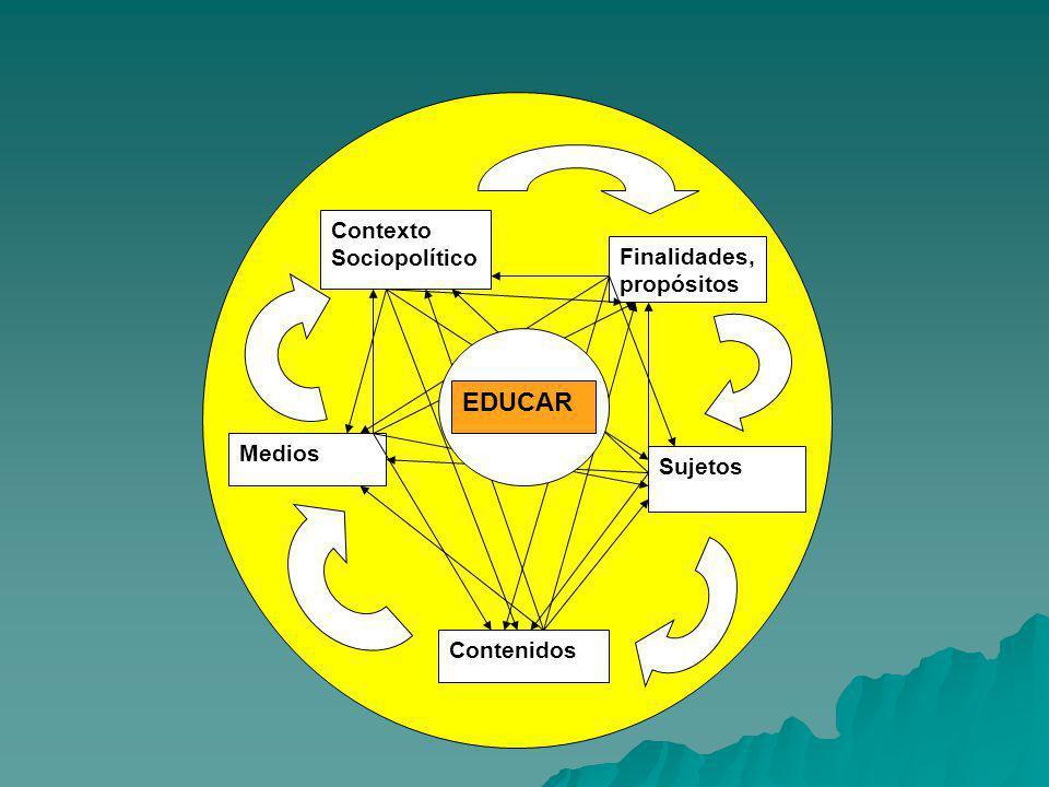 EDUCAR Contexto Sociopolítico Finalidades, propósitos EEEEEEDUCAR