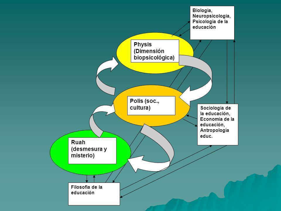 Physis (Dimensión biopsicológica)
