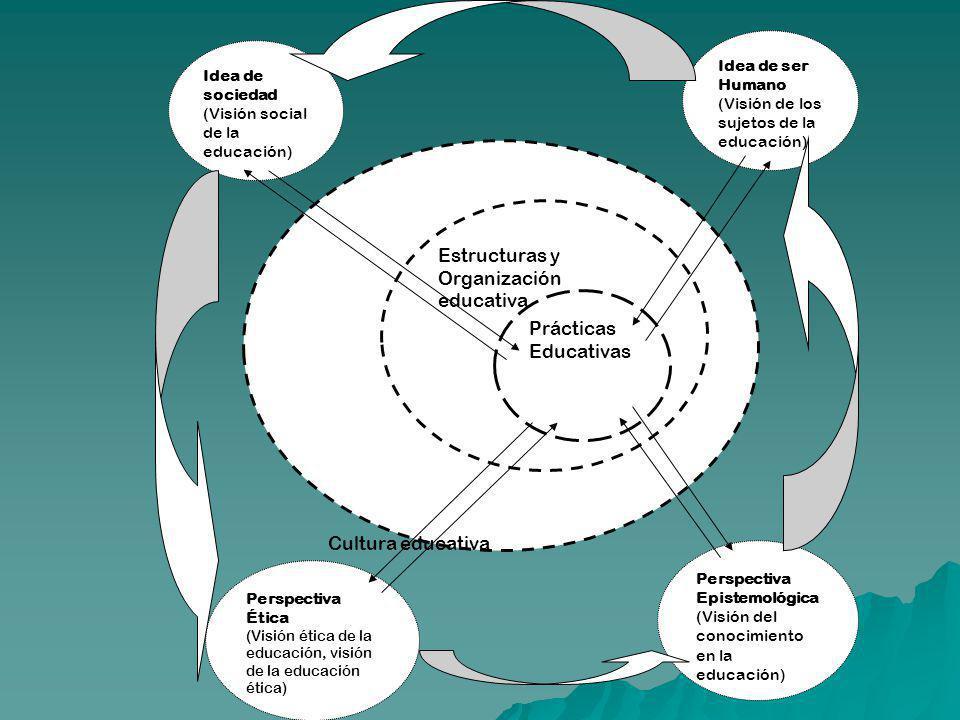 Estructuras y Organización educativa Prácticas Educativas