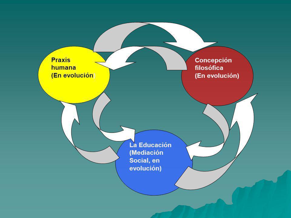 Praxis humana (En evolución) Concepción filosófica La Educación (Mediación Social, en evolución)