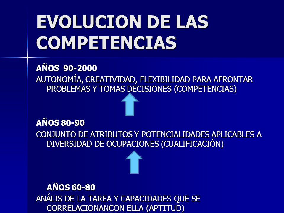 EVOLUCION DE LAS COMPETENCIAS