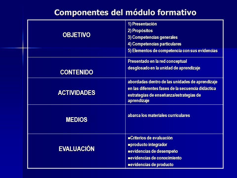 Componentes del módulo formativo