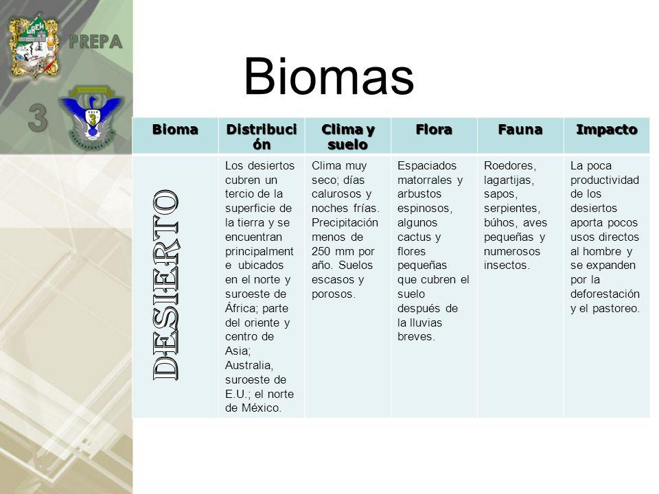 Biomas Desierto Bioma Distribución Clima y suelo Flora Fauna Impacto