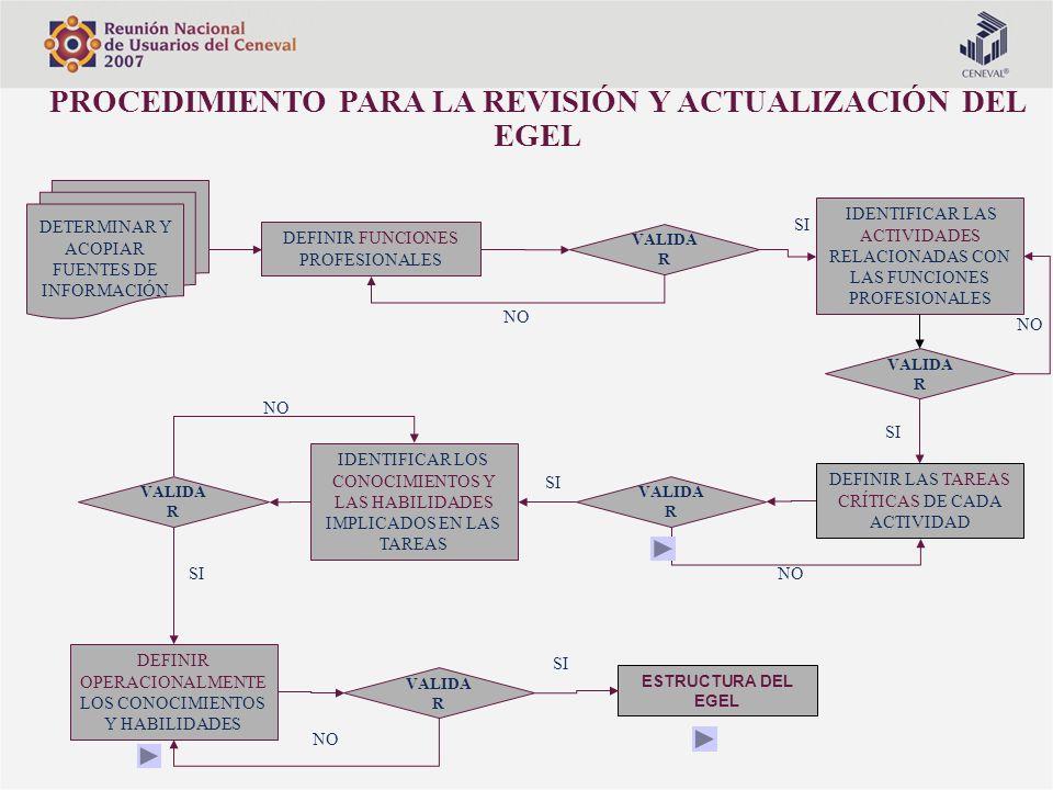PROCEDIMIENTO PARA LA REVISIÓN Y ACTUALIZACIÓN DEL EGEL