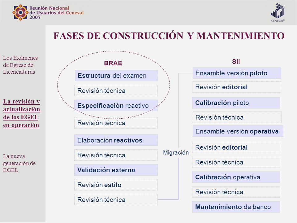 FASES DE CONSTRUCCIÓN Y MANTENIMIENTO