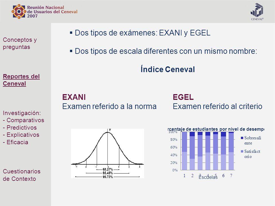 Dos tipos de exámenes: EXANI y EGEL