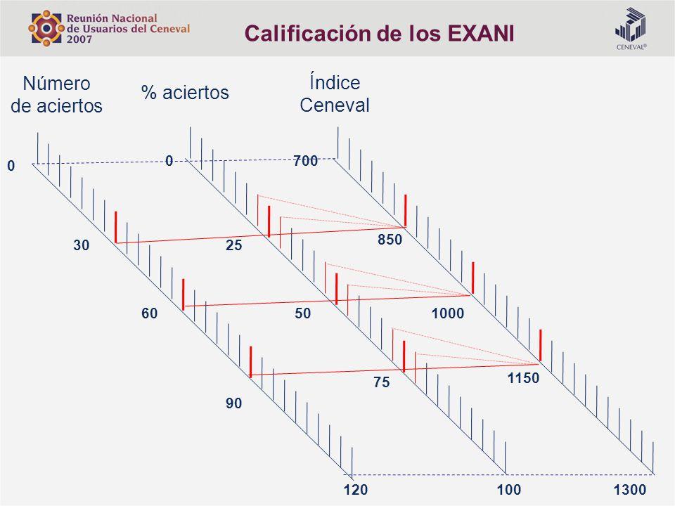Calificación de los EXANI
