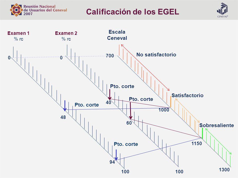 Calificación de los EGEL