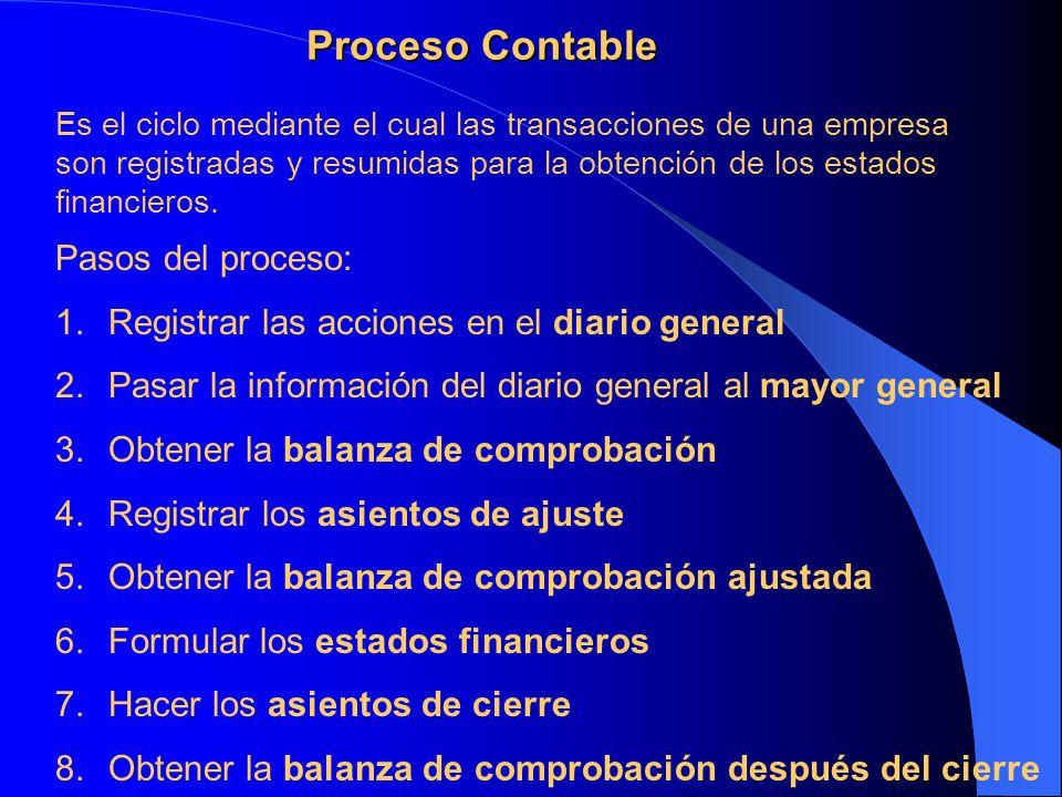 Proceso Contable Pasos del proceso: