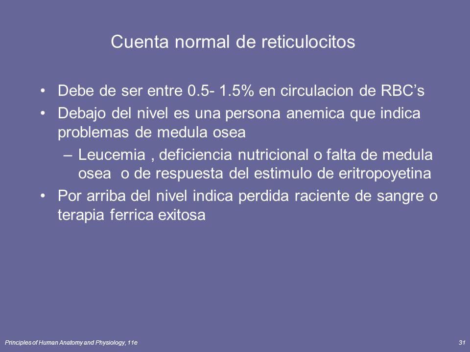 Cuenta normal de reticulocitos
