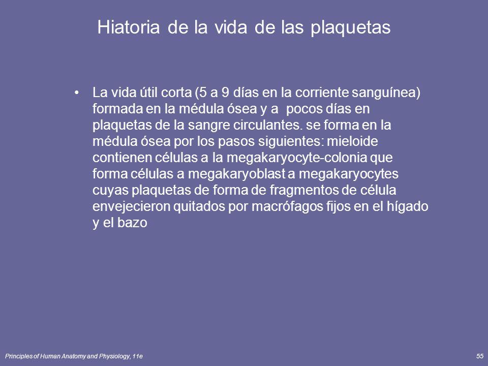 Hiatoria de la vida de las plaquetas