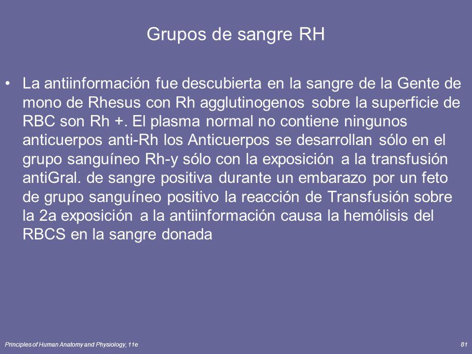 Grupos de sangre RH