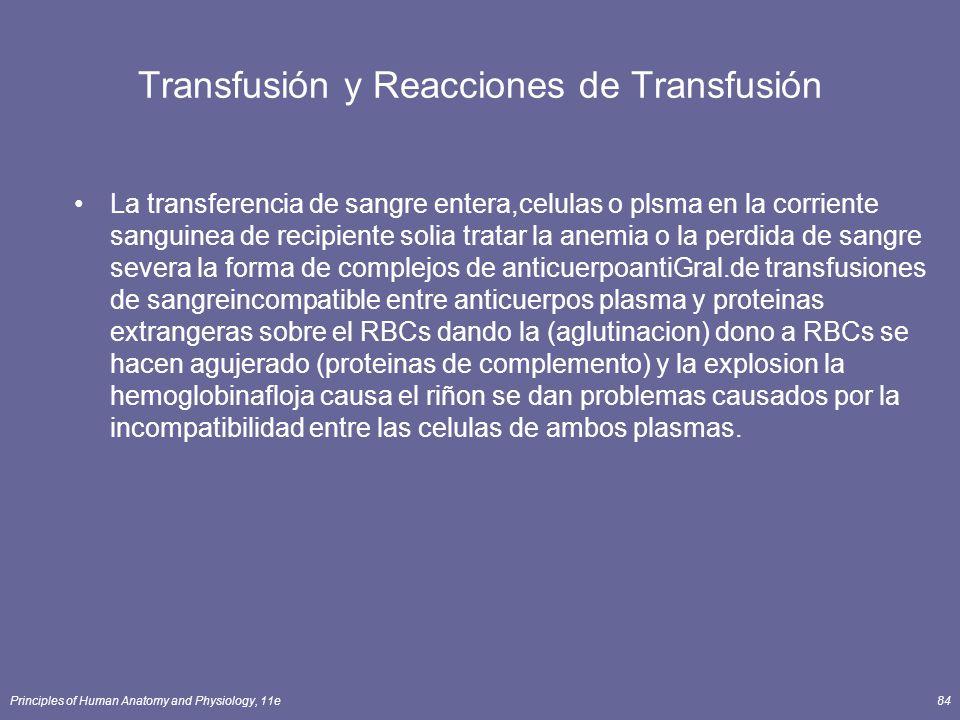 Transfusión y Reacciones de Transfusión