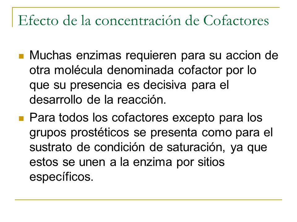 Efecto de la concentración de Cofactores