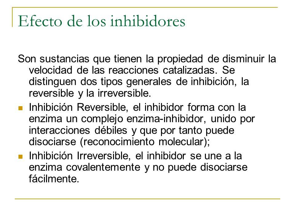 Efecto de los inhibidores