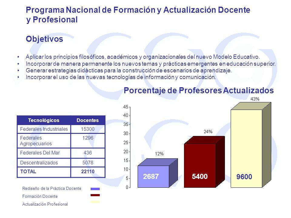 Programa Nacional de Formación y Actualización Docente y Profesional