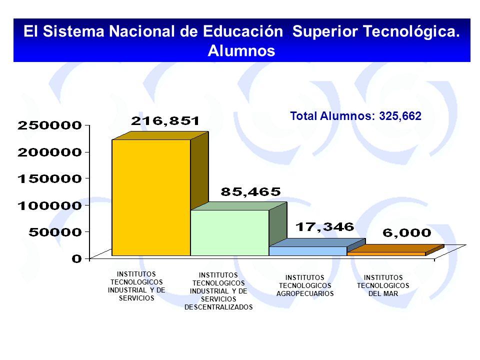 El Sistema Nacional de Educación Superior Tecnológica. Alumnos