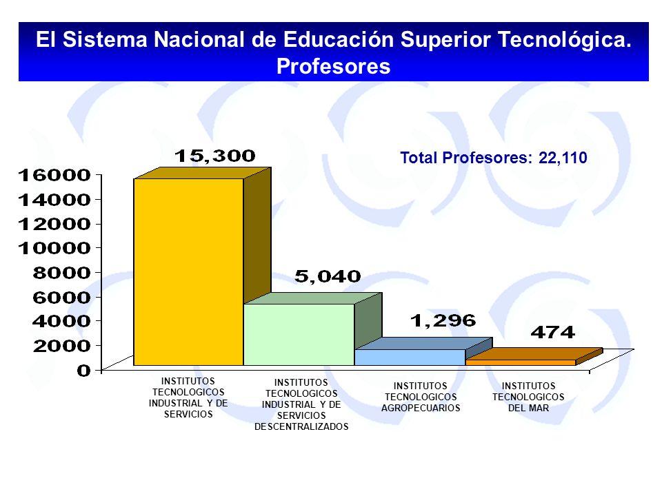 El Sistema Nacional de Educación Superior Tecnológica. Profesores