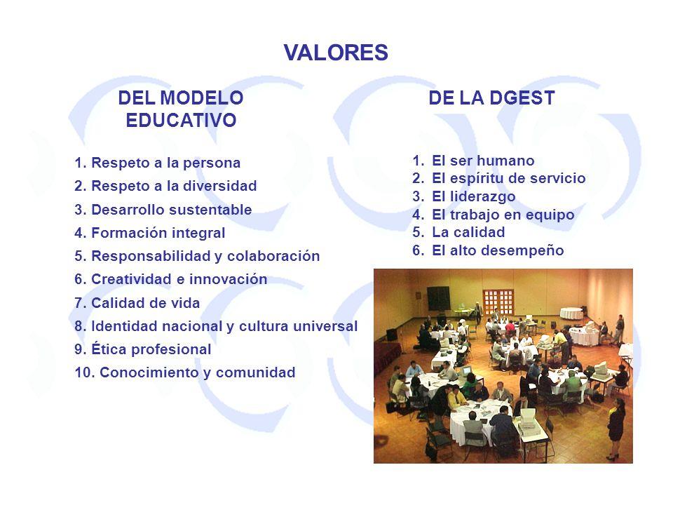 VALORES DEL MODELO EDUCATIVO DE LA DGEST 1. Respeto a la persona