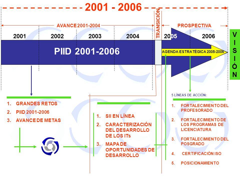 2001 - 2006 TRANSICIÓN. AVANCE 2001-2004. PROSPECTIVA. VISIÓN. 2001. 2002. 2003. 2004. 2005.