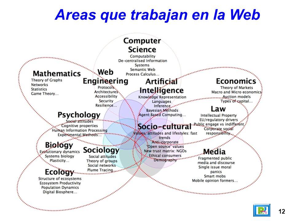 Areas que trabajan en la Web