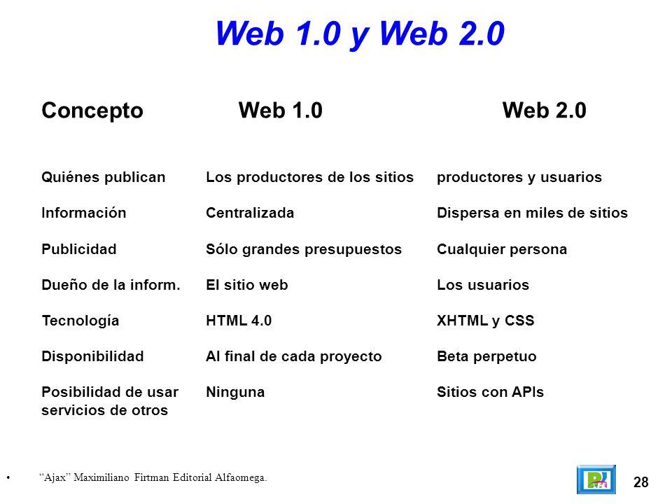 Web 1.0 y Web 2.0 Concepto Web 1.0 Web 2.0