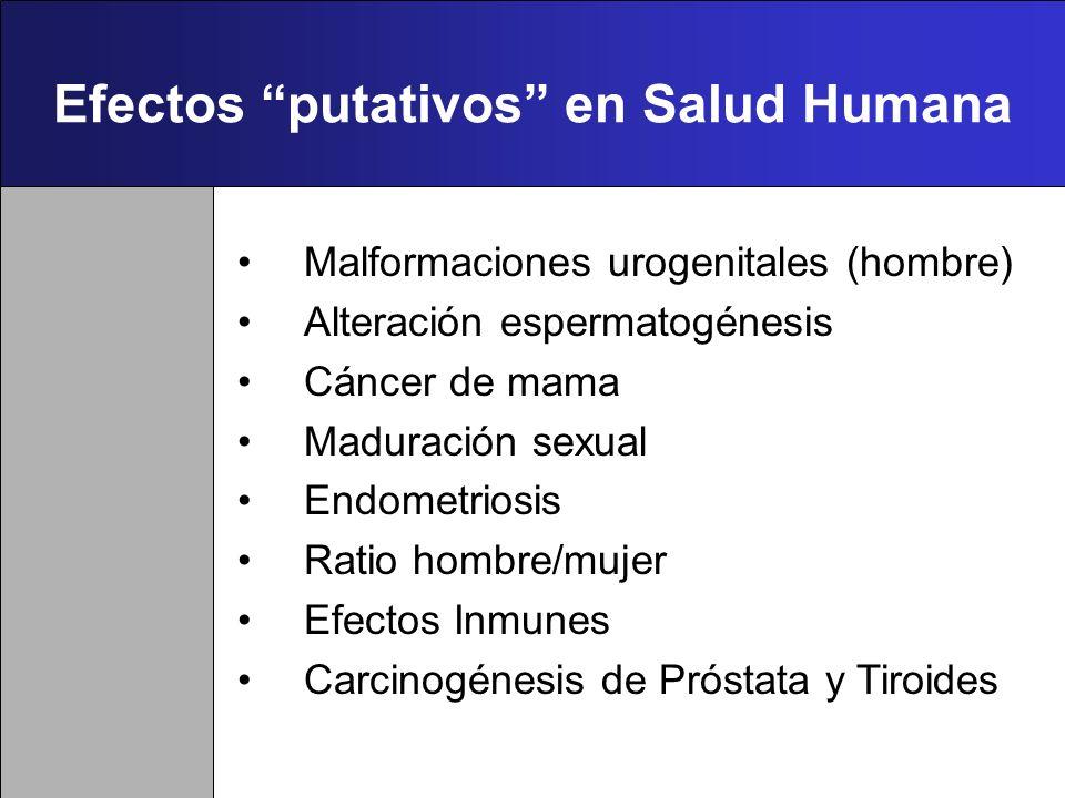 Efectos putativos en Salud Humana