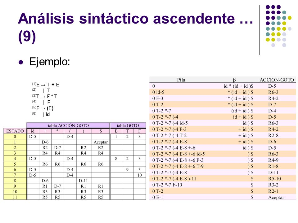 Análisis sintáctico ascendente … (9)