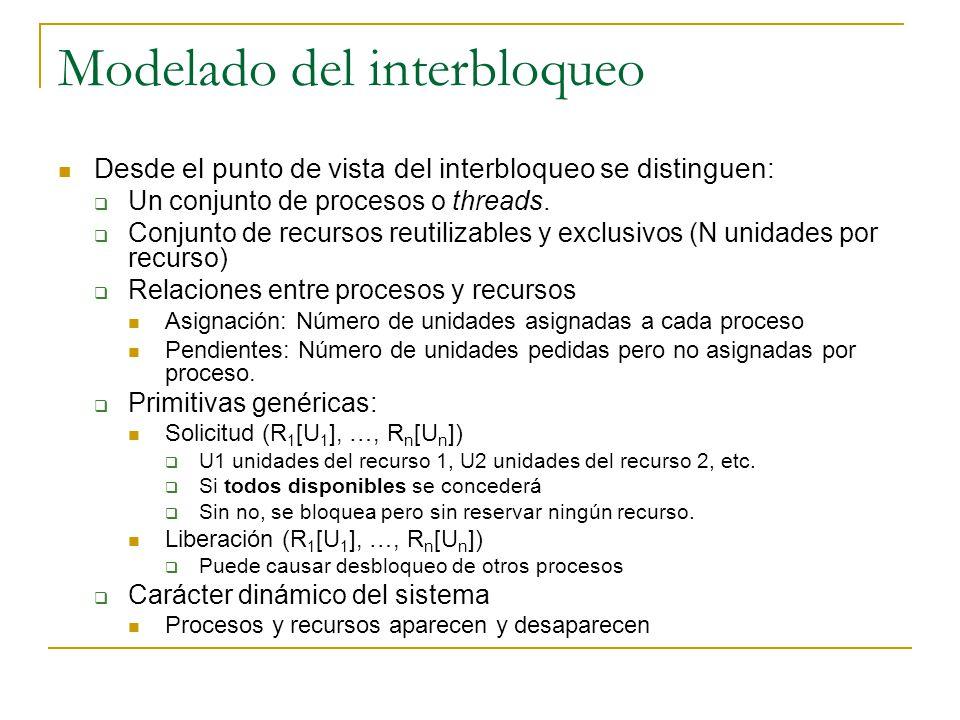 Modelado del interbloqueo