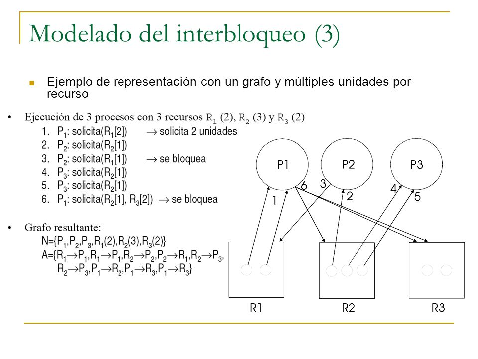 Modelado del interbloqueo (3)