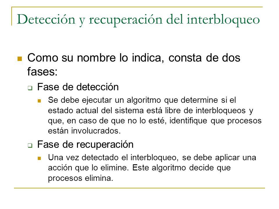 Detección y recuperación del interbloqueo