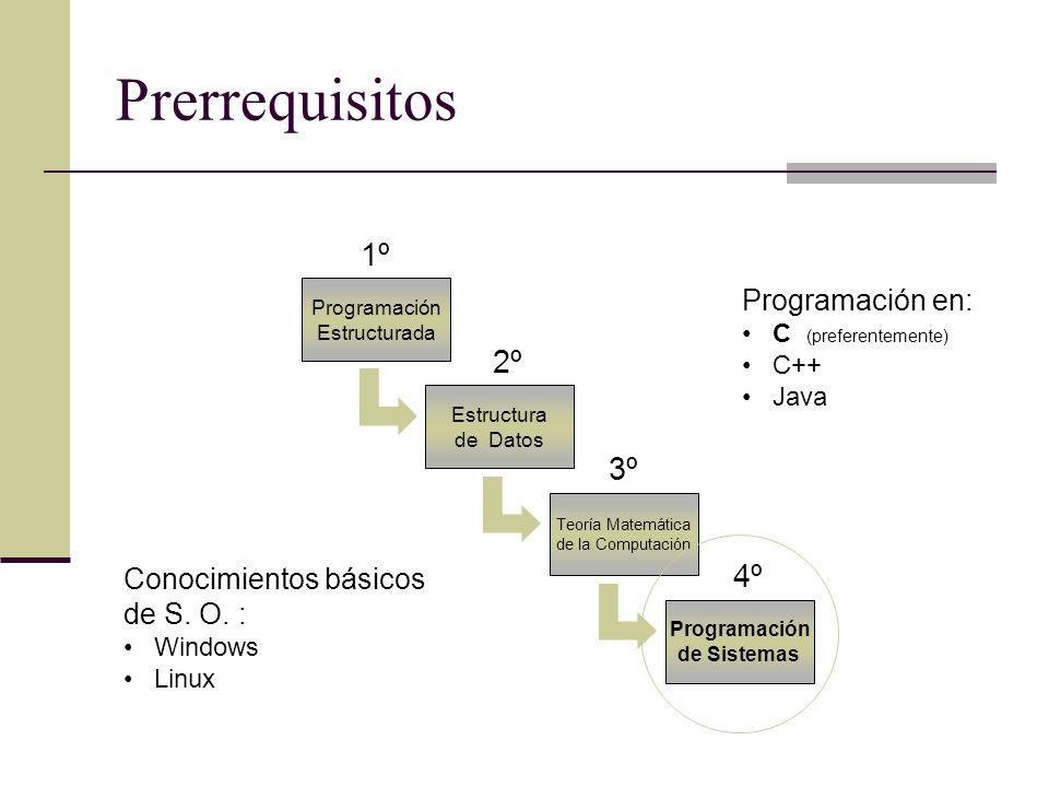 Prerrequisitos 1º 2º 3º 4º Programación en: Conocimientos básicos