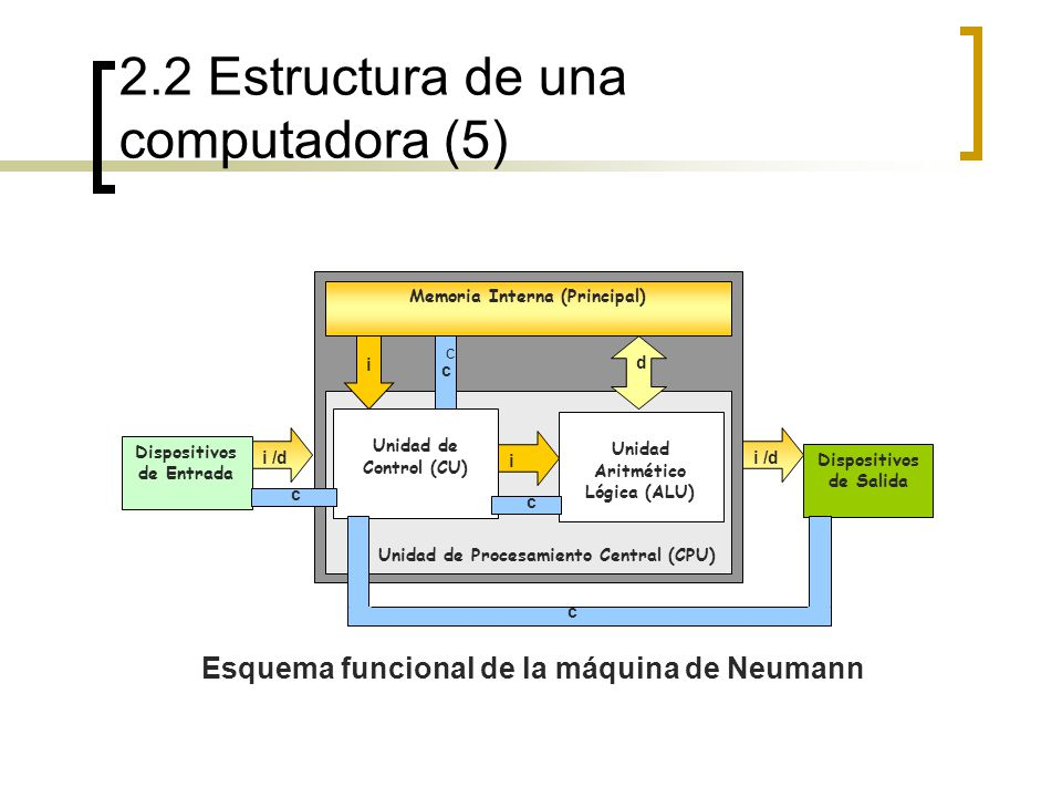 2.2 Estructura de una computadora (5)