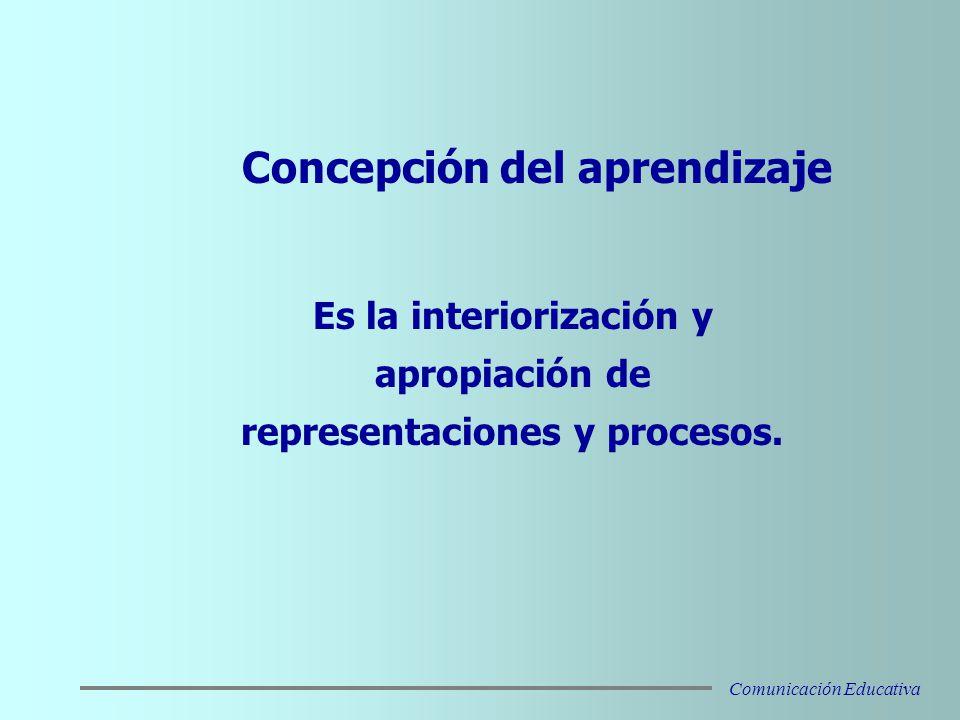 Es la interiorización y apropiación de representaciones y procesos.