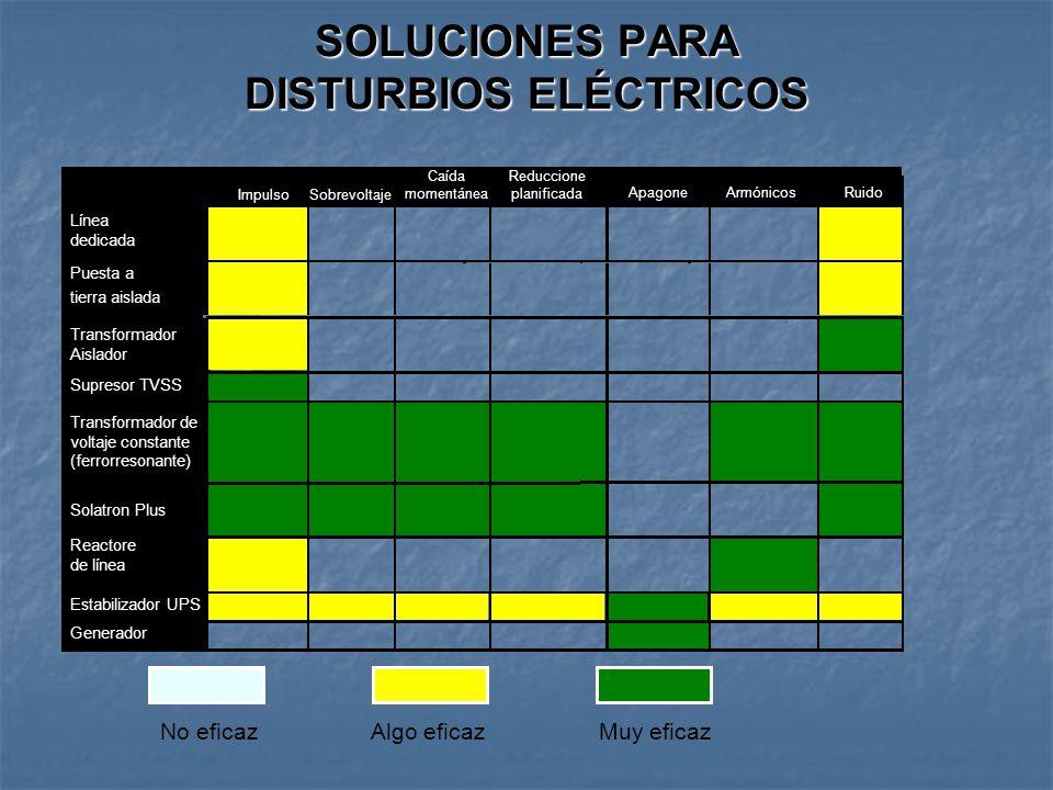 SOLUCIONES PARA DISTURBIOS ELÉCTRICOS