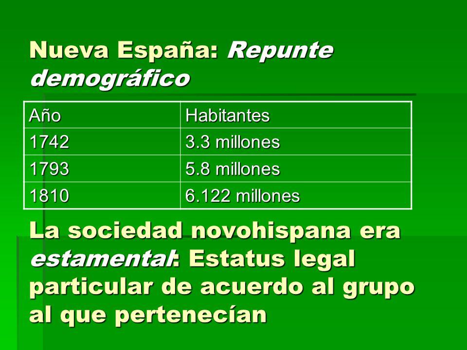 Nueva España: Repunte demográfico La sociedad novohispana era estamental: Estatus legal particular de acuerdo al grupo al que pertenecían