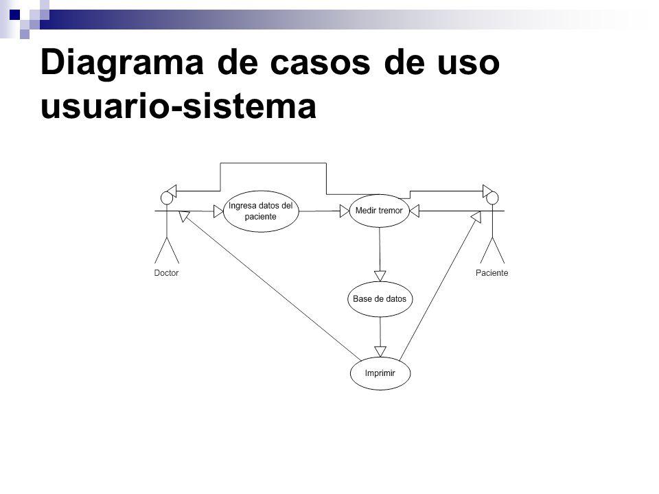 Diagrama de casos de uso usuario-sistema